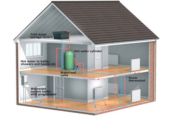 Open-vented system boiler and hot water system