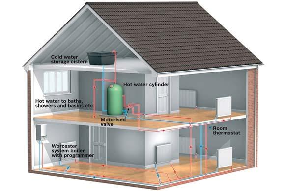 Regular / Conventional Boiler